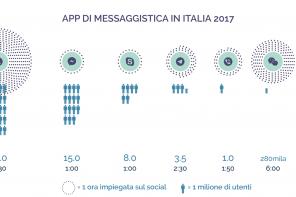 Utenti delle app di messaggistica in Italia