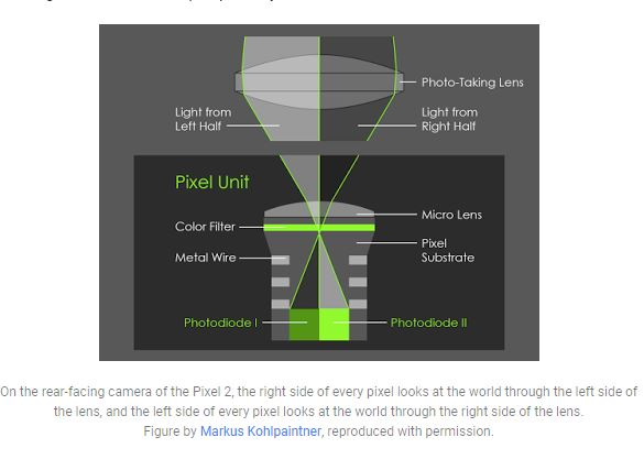 tecnica dual pixel autofocus