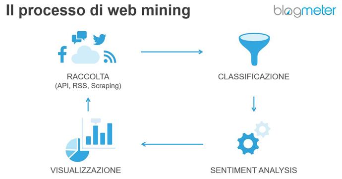 processo web mining
