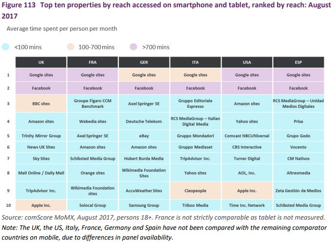 Top ten properties by reach accessed on smartphone and tablet, ranked by reach: August 2017