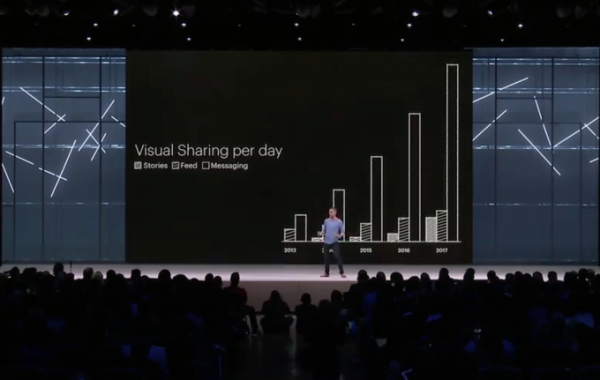 crescita della condivisione visiva