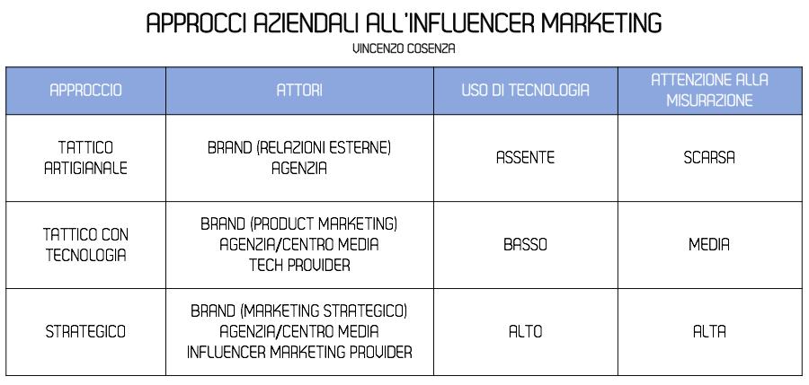 Incontri di marketing di rete