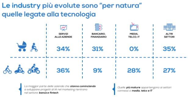 adozione dell'intelligenza artificiale per il marketing per settore