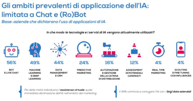 ambiti di applicazione dell'Intelligenza artificiale al marketing