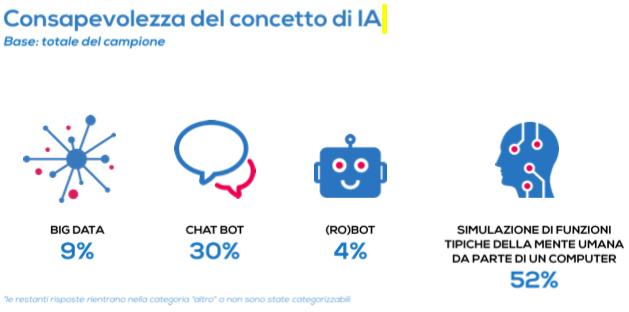 Cosa intendo le aziende con intelligenza artificiale per il marketing