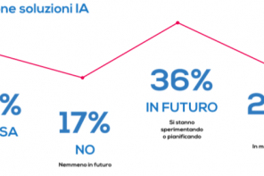 Lo stato dell'Intelligenza Artificiale applicata al marketing nelle aziende italiane