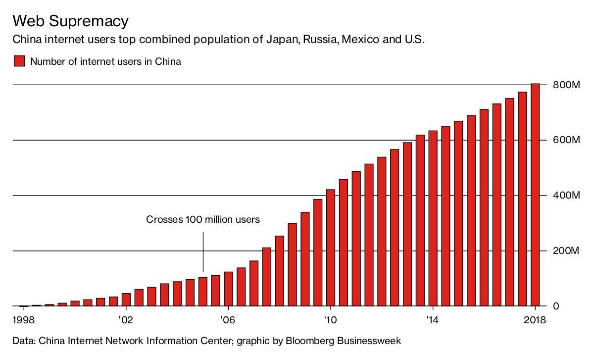 Cina 800 Milioni Di Persone In Rete Vincos Blogvincos Blog