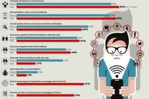 Teen italiani stressati dai social? Sul Corriere i miei dati