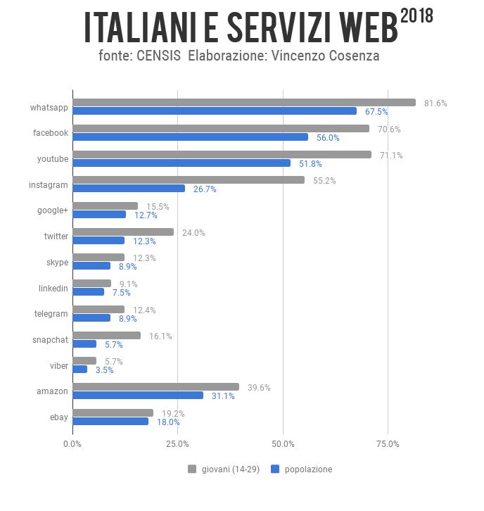 italiani e servizi web 2018