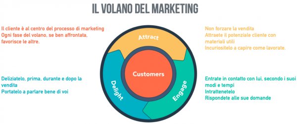 flywheel volano del marketing