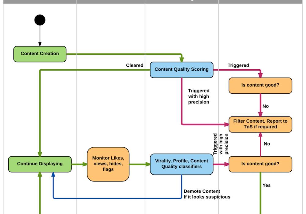 come funziona l'algoritmo linkedin