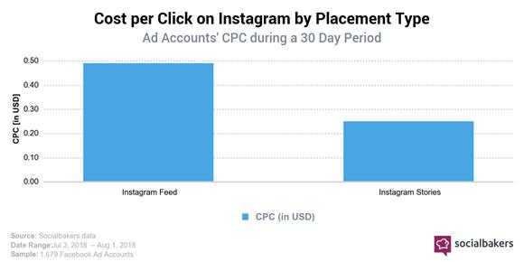 cost per click su Instagram