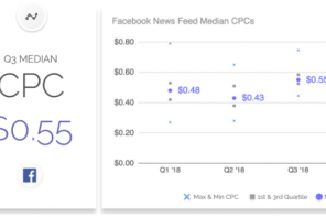 I costi della pubblicità sui social media nel 2018