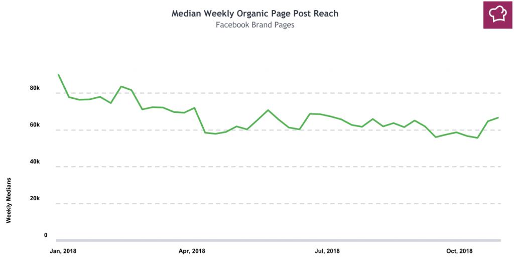 trend reach organica su facebook