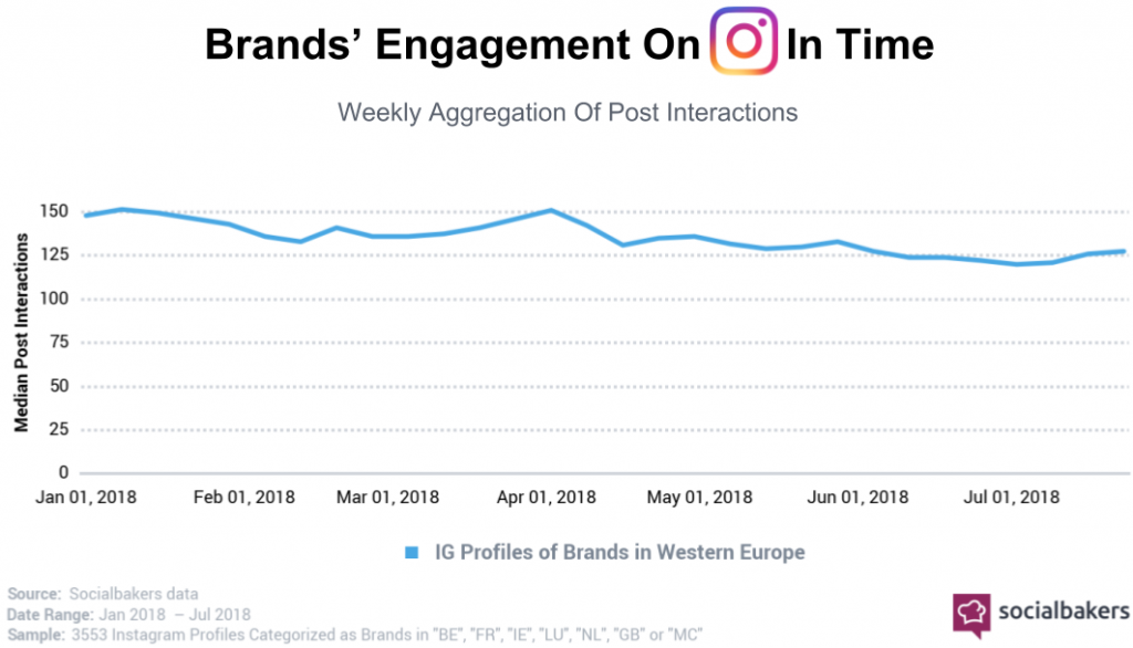 engagement trend su instagram