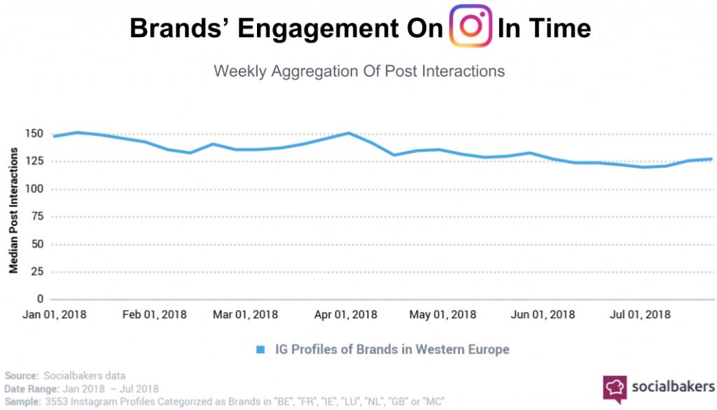 engagement trend su instagram