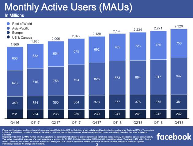 facebook users 2018