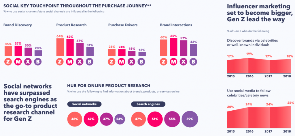globalwebindex social key touchpoint