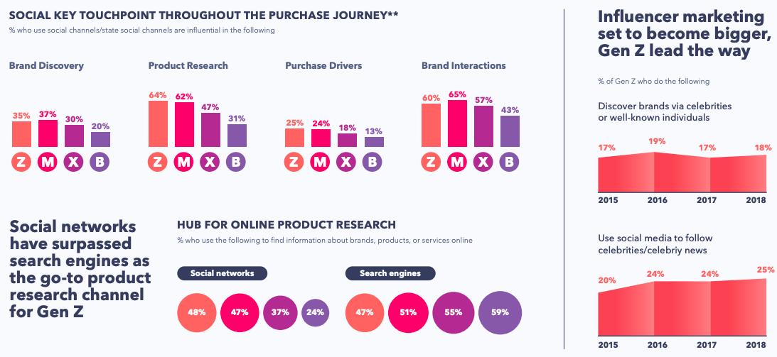 social media e decisioni di acquisto