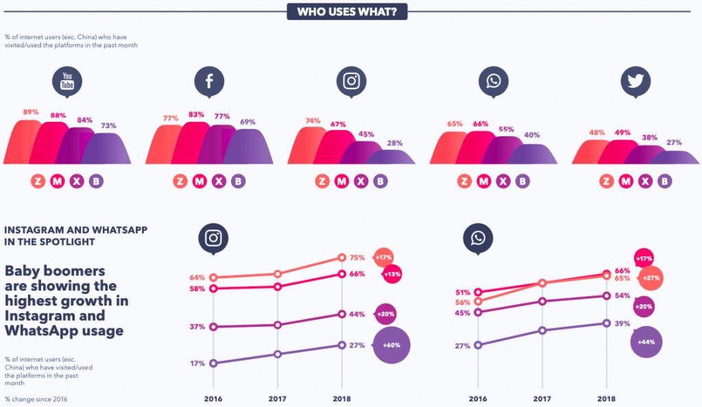 globalwebindex social media usage