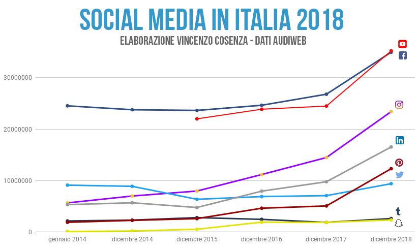 social media italia trend 2018
