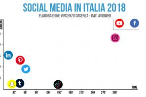 Social Media in Italia: utenti e tempo di utilizzo nel 2018