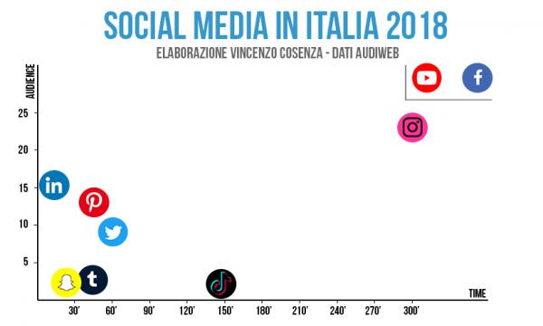 tempo speso sui social in italia