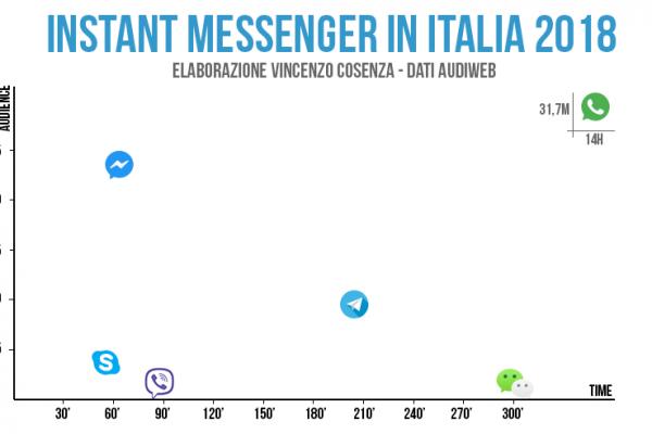 instant messenger in italia utenti e tempo di utilizzo