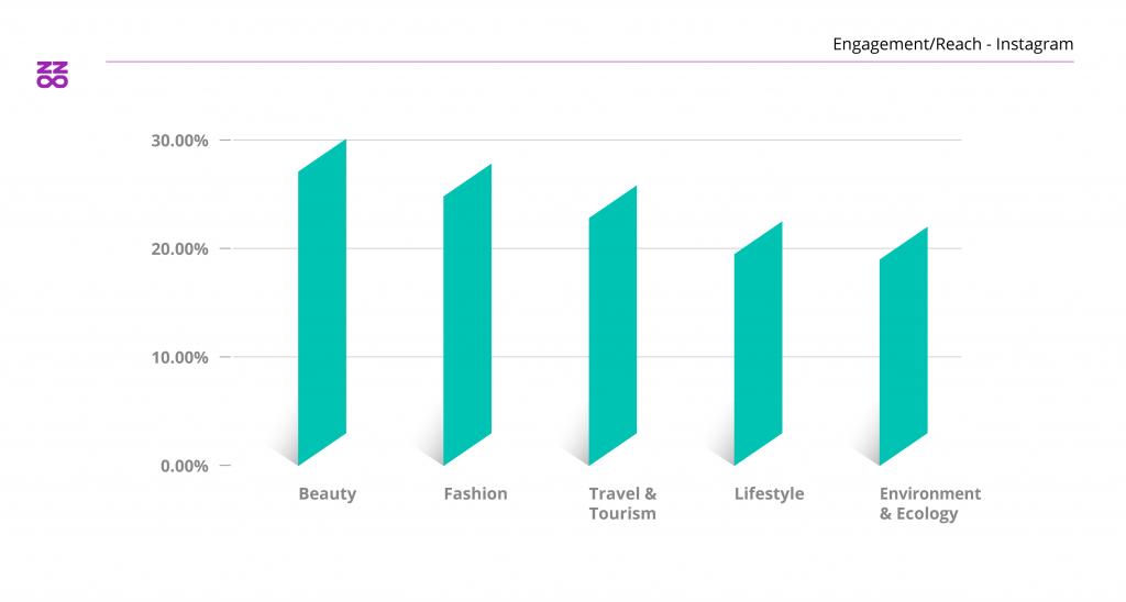 influencer - engagement su reach per settori