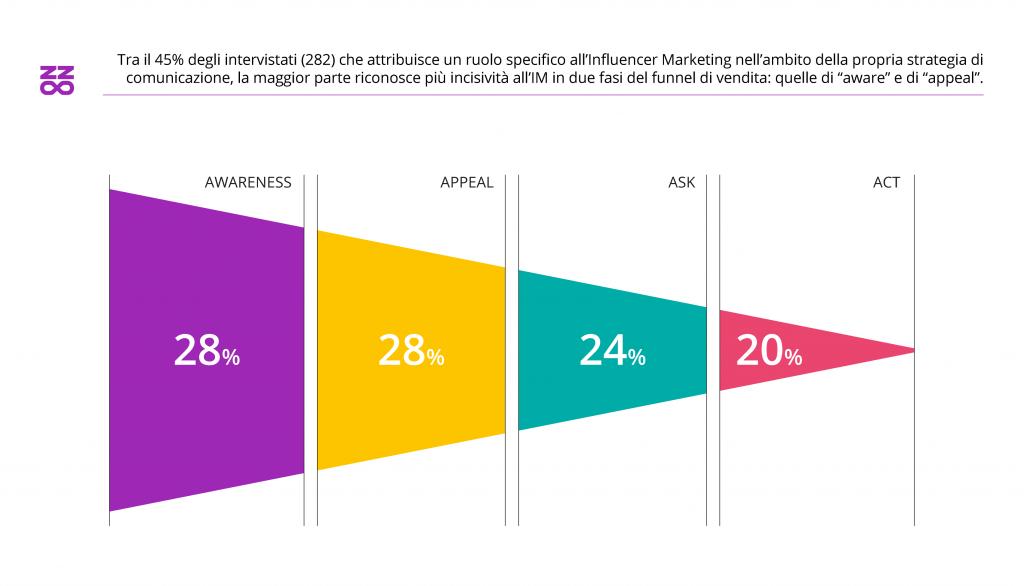 customer journey dell'influencer marketing