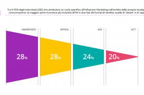 La Customer Journey delle aziende che fanno Influencer Marketing