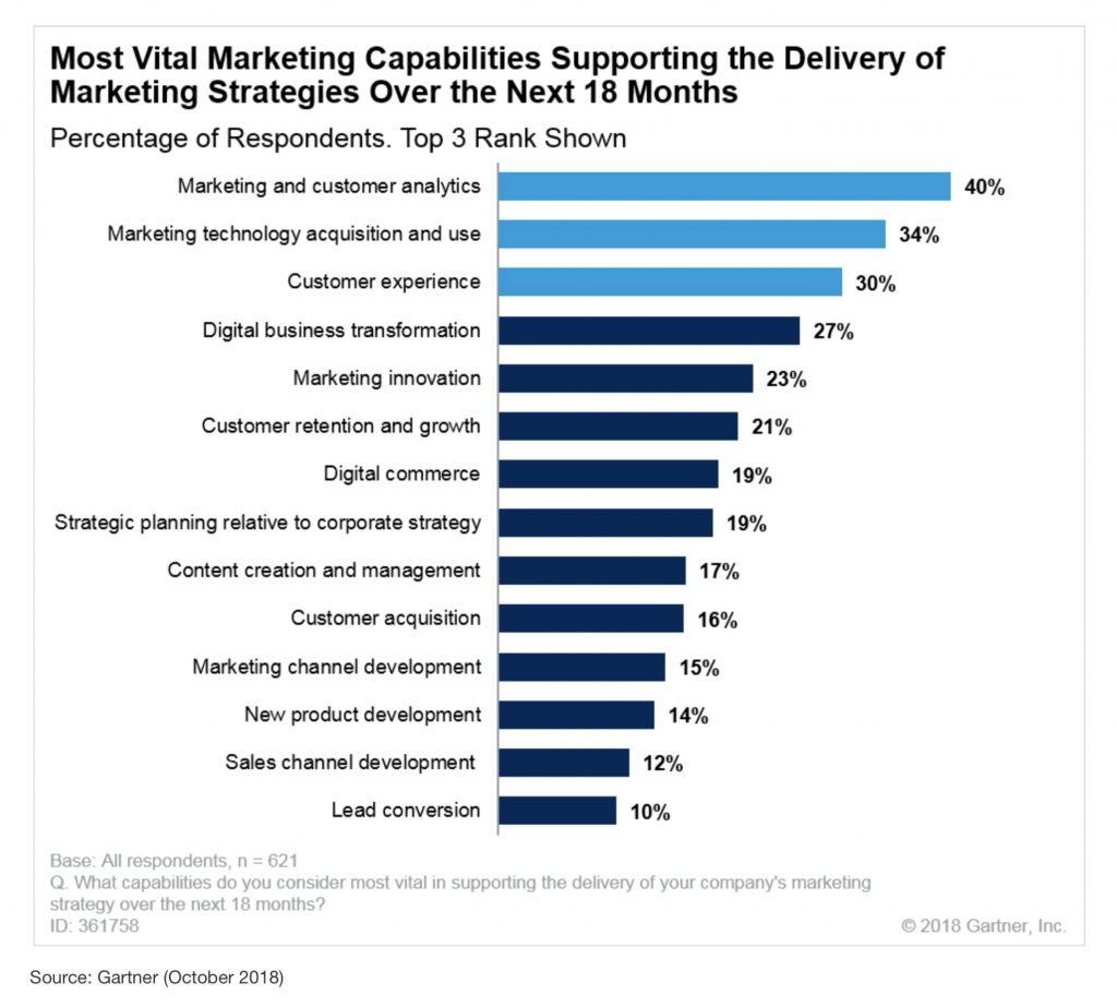 gli utilizzi delle tecnologie di marketing
