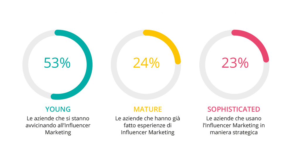 aziende italiane e influencer marketing