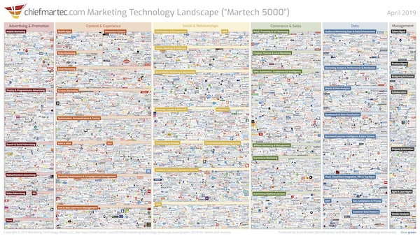 marketing technology martech landscape 2019