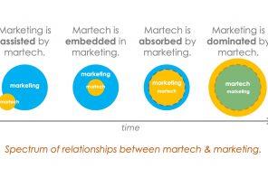 Martech: le fasi di adozione nelle aziende