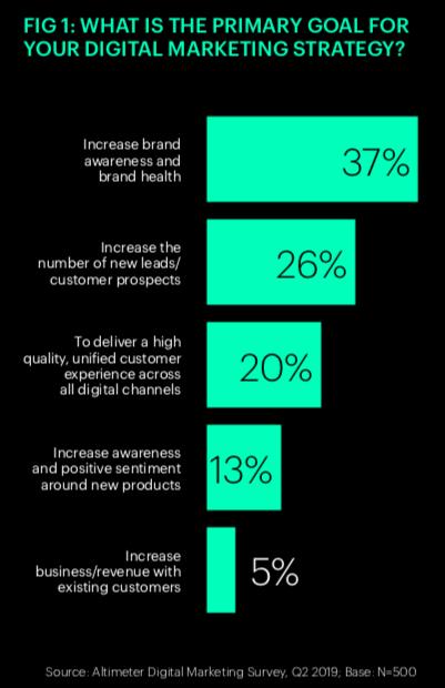 """""""gli obiettivi principali della strategia marketing"""""""
