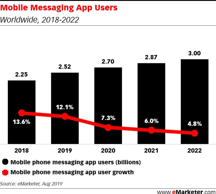 """""""utenti mondiali di applicazioni di messaggistica"""""""