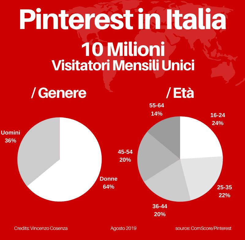 pinterest 10 milioni visitatori italiani