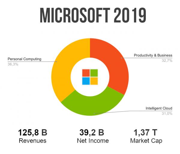 microsoft ricavi 2019