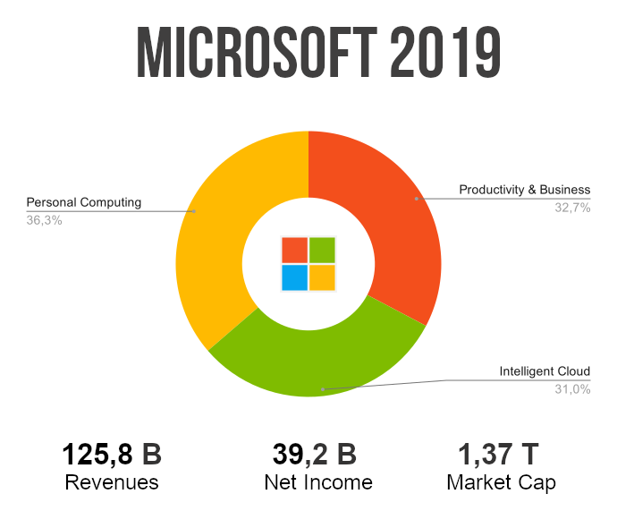 microsoft ricavi 2019 vincos