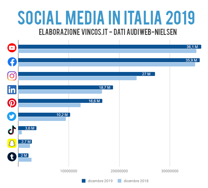 utenti dei social media in italia confronto 2018 2019