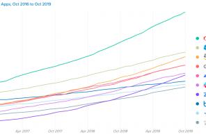 I software più usati nelle aziende nel 2019