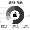 apple ricavi 2019