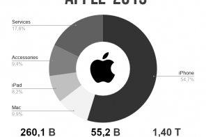 Apple: ricavi 2019 e sviluppi futuri