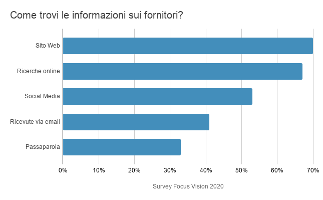 survey focusvision su customer journey b2b