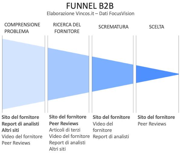 funnel b2b