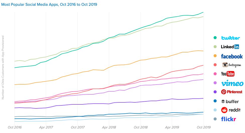 social media più usati nelle aziende 2019