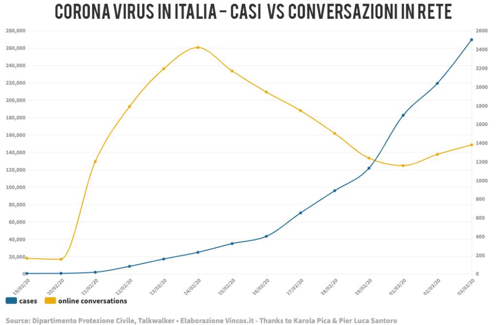 coronavirus casi e conversazioni in rete