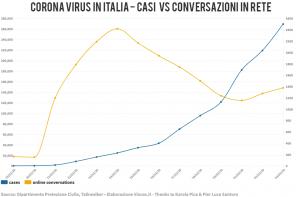 Corona Virus: gli effetti di una comunicazione incoerente