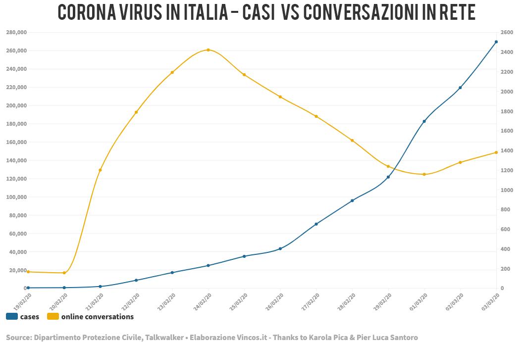coronavirus casi e conversazioni online